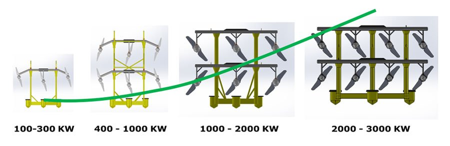 HW-scale-up-2